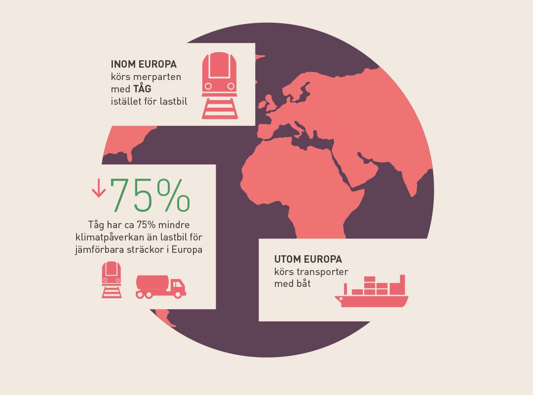 hållbara transporter, infografik