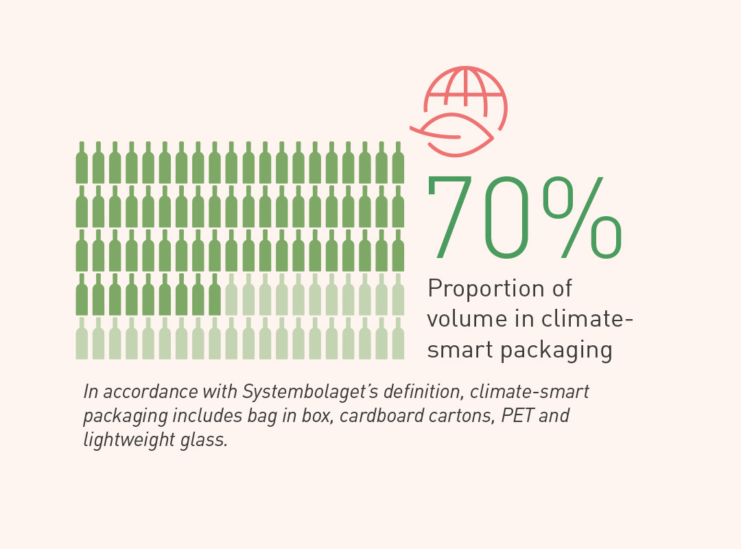 sustainable packagin - infographic