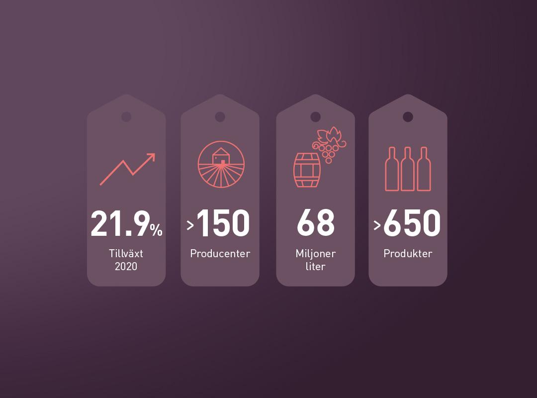 hållbar tillväxt infografik